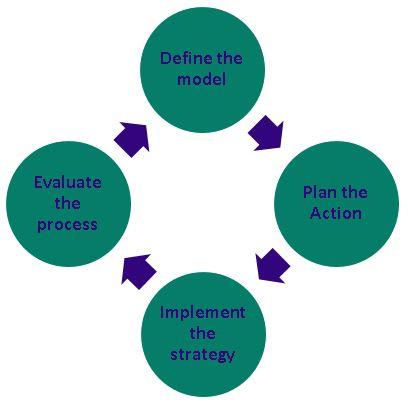 Der Unternehmensberater sollte auch für die Phase der Umsetzung des Projekt bleiben. Revercon unterstützt Ihnen bis die einführung des Projekts.